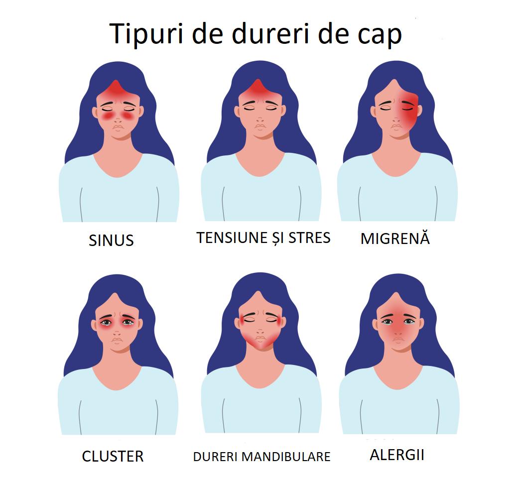 cefalee și tulburări de vedere